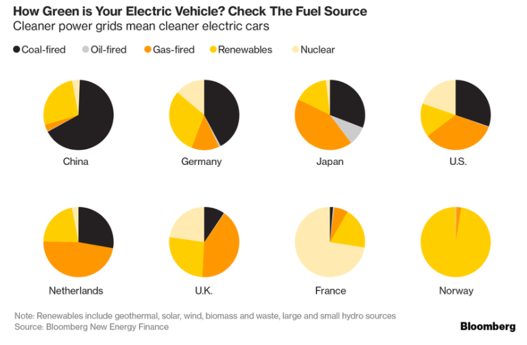 At The Other End Of Scale China Whose Electric Vehicle Market Accounts For 40 All S Globally Drives Most Emissions Intensive