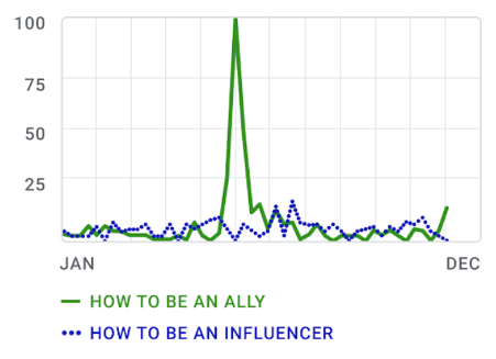 a chart from google searches on how to be a racial ally