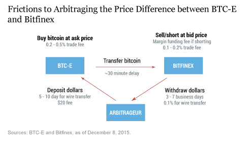 difference between buy and sell price of bitcoin