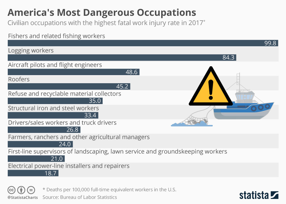 Fishing workers face dangers including sinking ships and falling overboard.