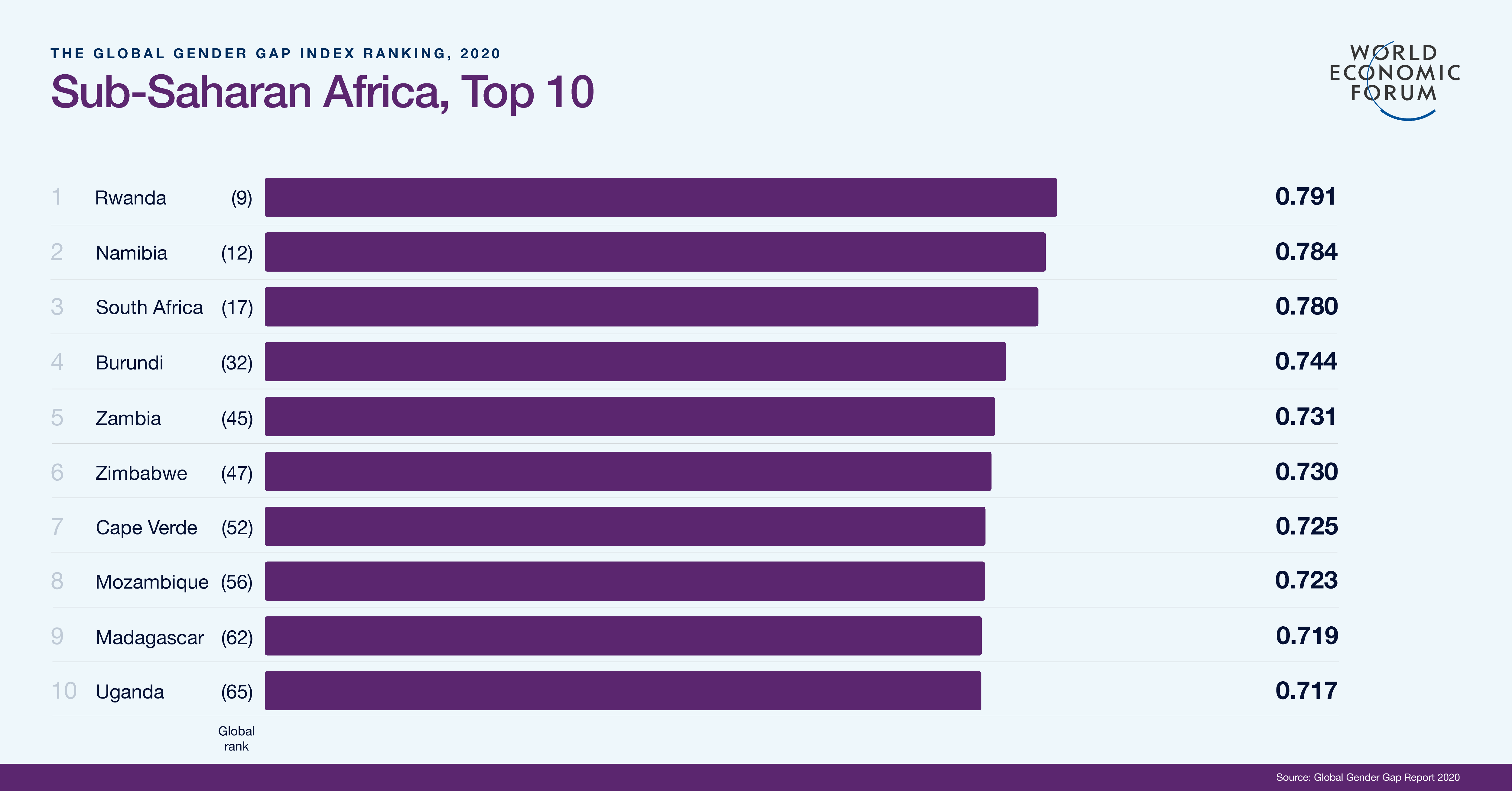 Sub-Saharan Africa Top 10 Rankings - Global Gender Gap Report 2020
