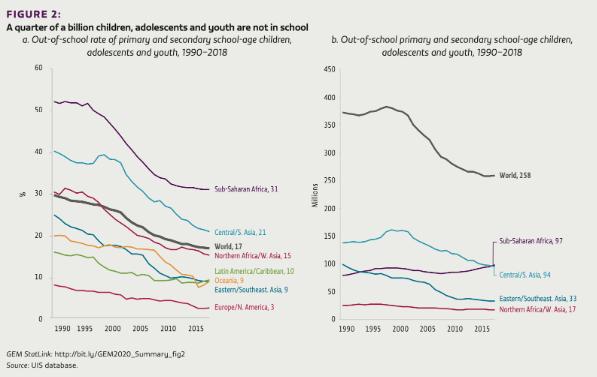 Children in education
