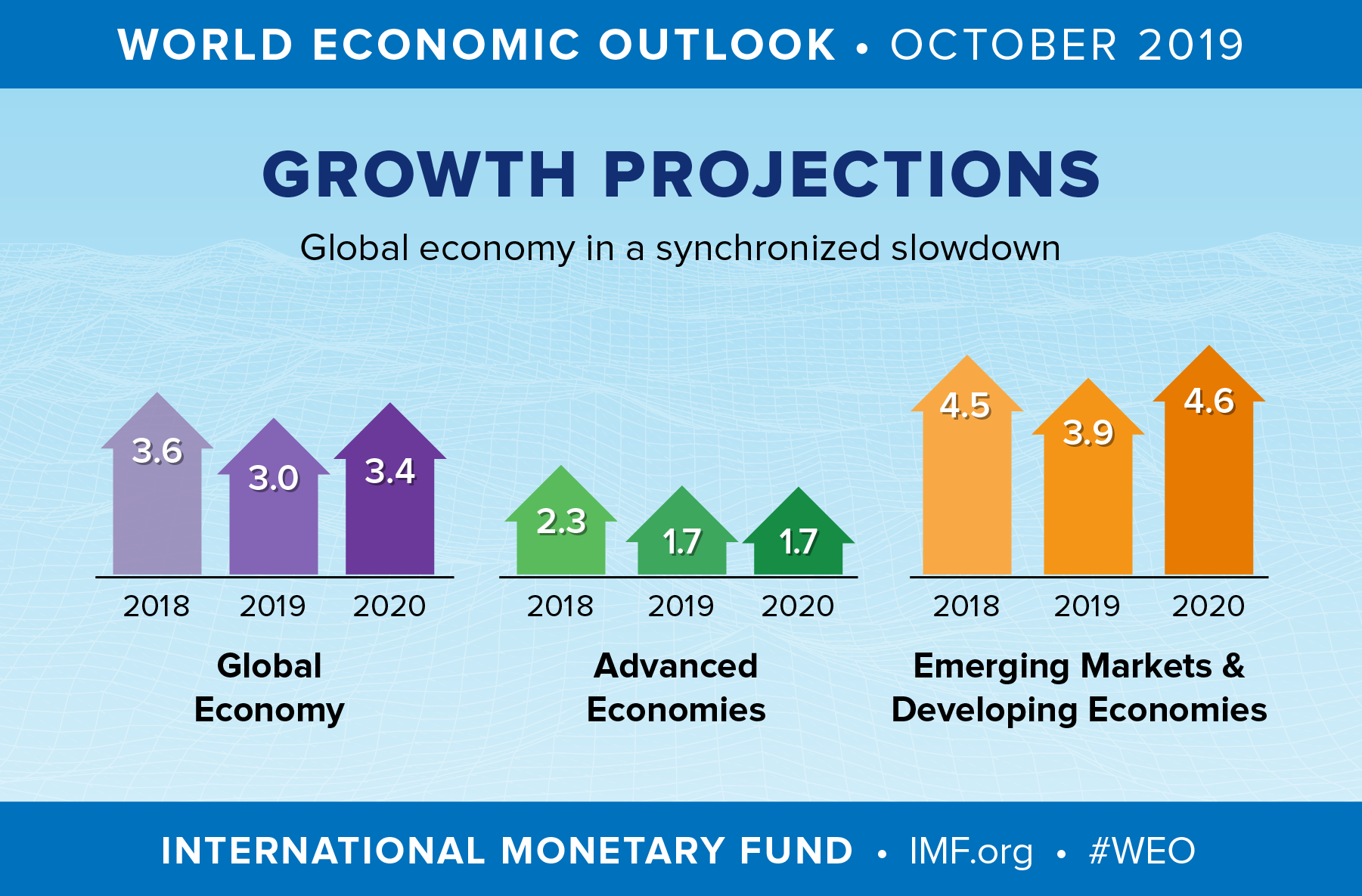 The IMF lowered its economic growth forecast for 2020.