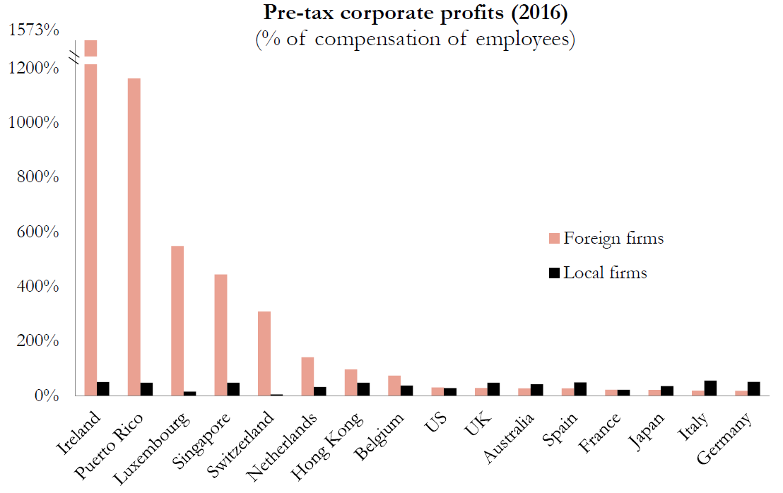 Foreign firms are systemically more profitable in tax havens than local firms