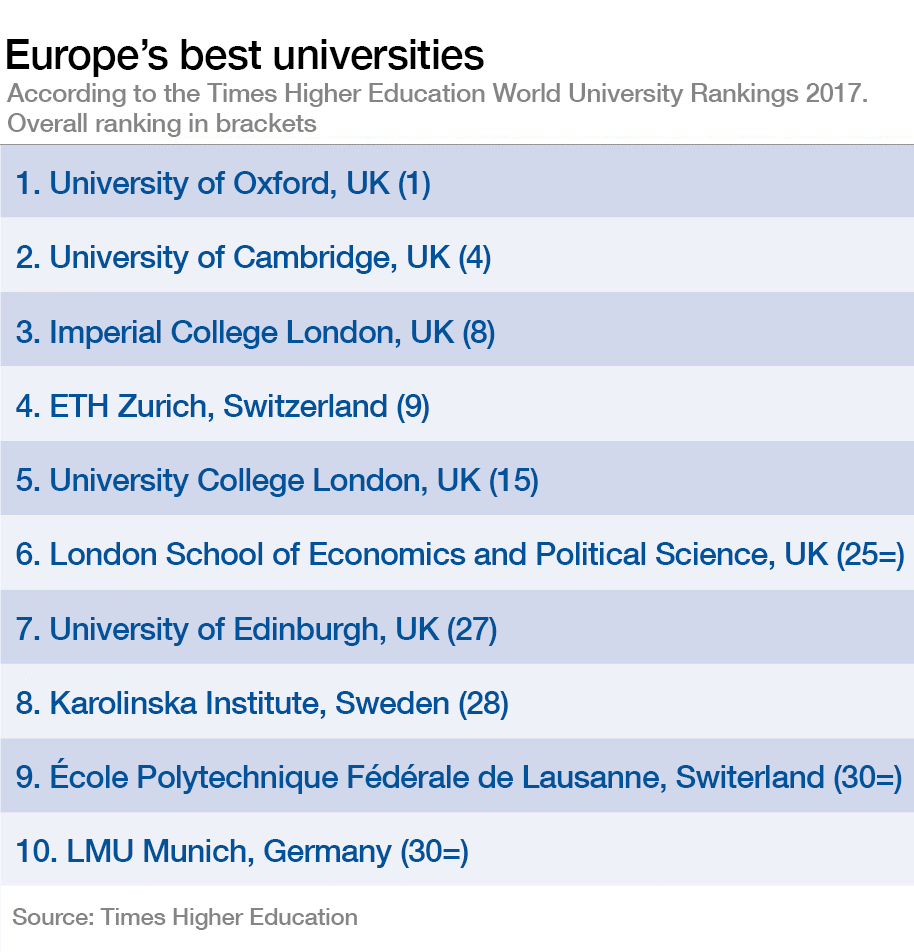 Oxford is the world's best university  This is how the rest of