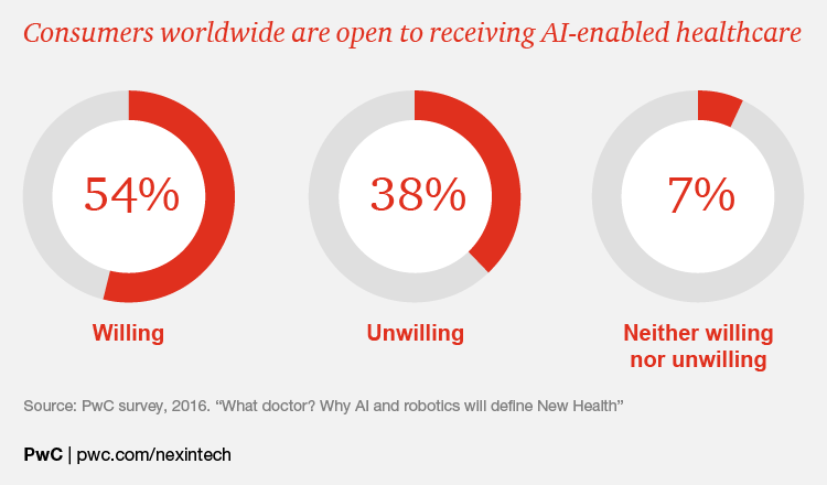 A breakdown of attitudes to AI in healthcare worldwide.
