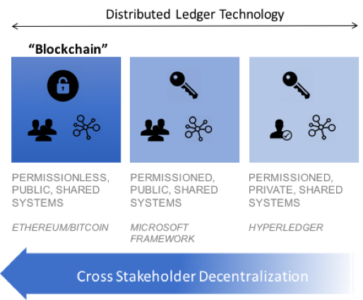 Types of Distributed Ledger / Blockchain