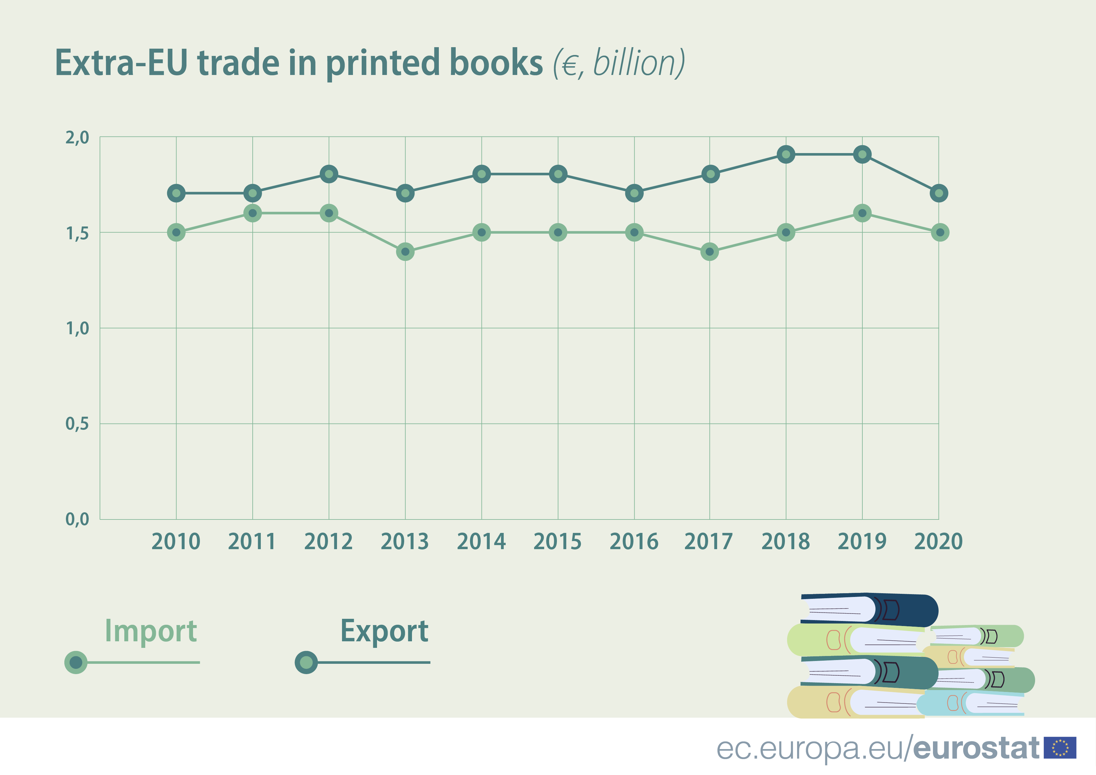 this chart shows how the sales of printed books in the European Union fell 15% between 2019 and 2020