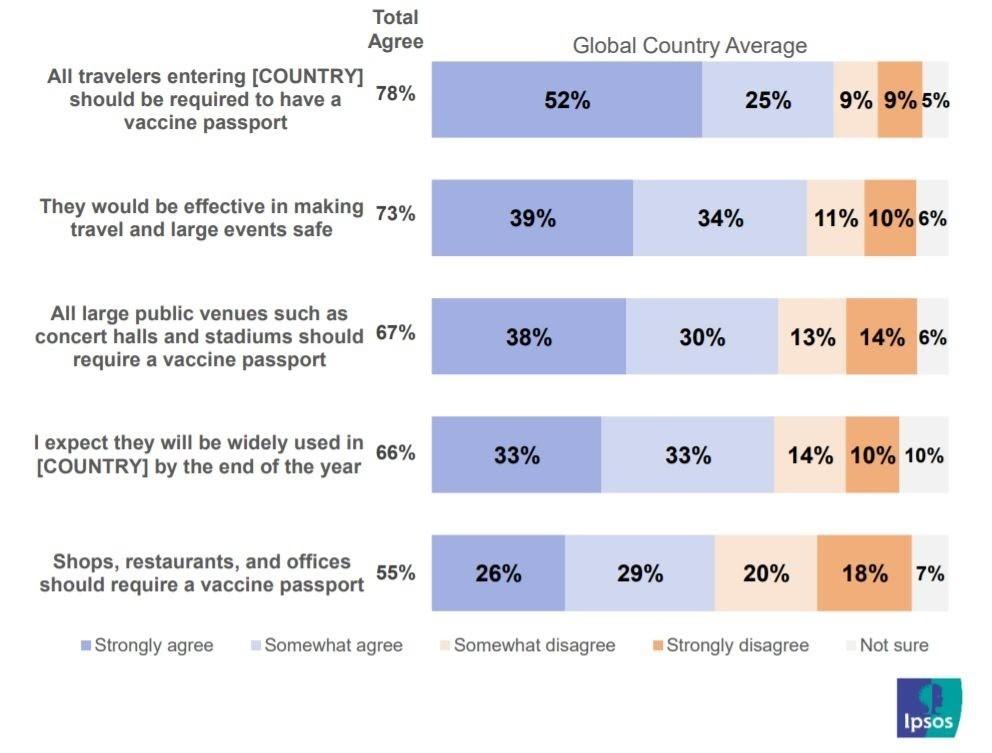 ένα διάγραμμα που δείχνει την παγκόσμια γνώμη για τα διαβατήρια εμβολίων και τη χρήση τους