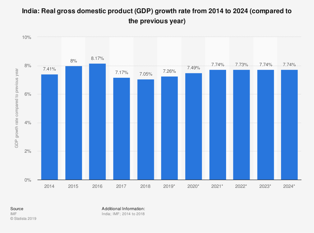 India's annual growth is expected to be more than 7% a year.