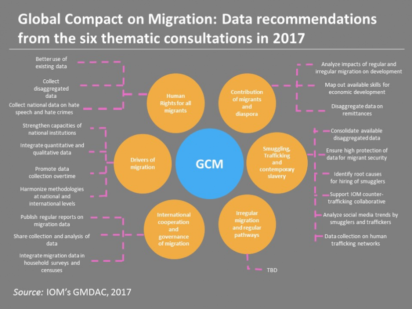The Global Compact for Safe, Orderly and Regular Migration: how data helps us understand migration