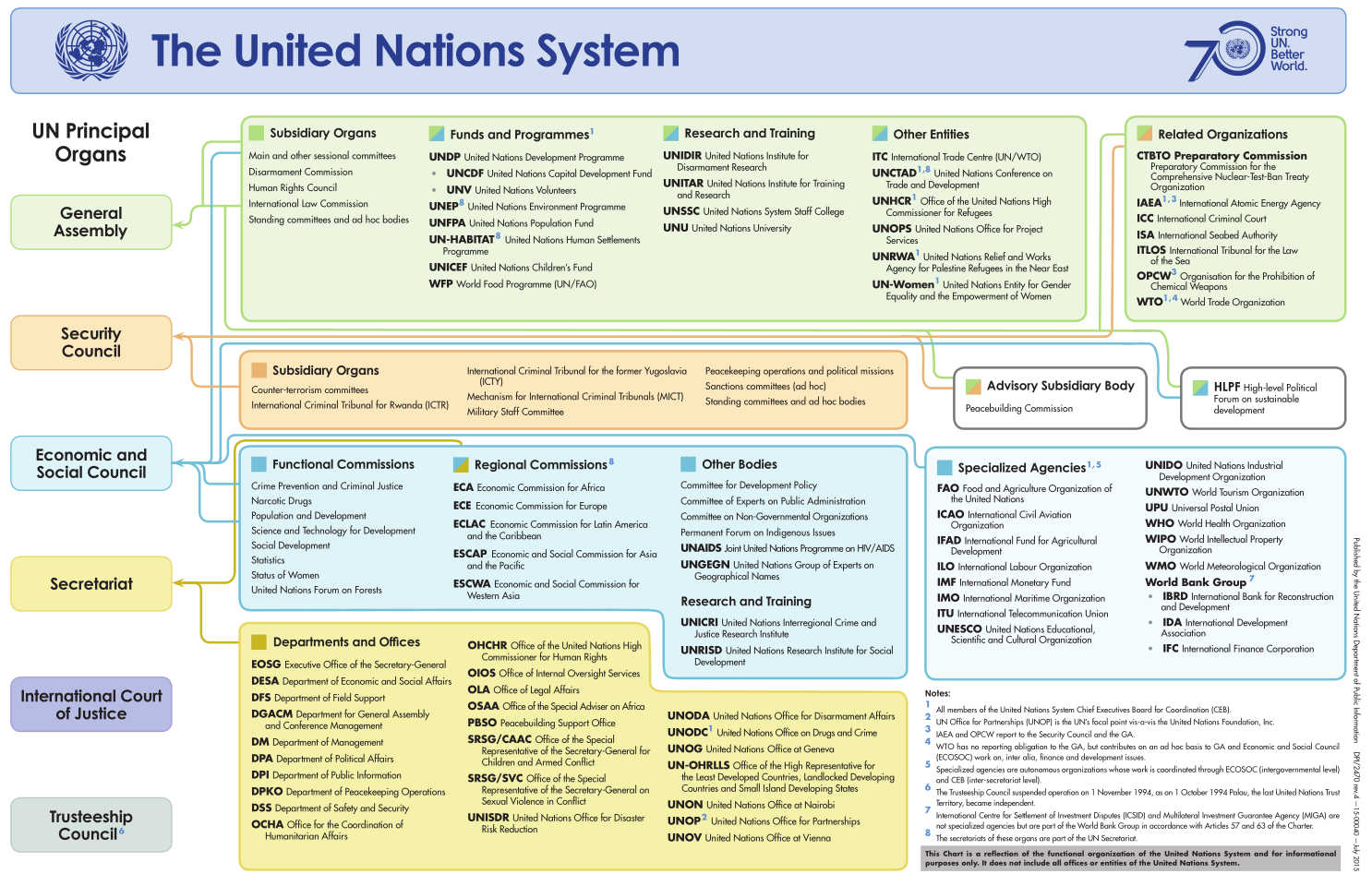 United Nations Diagram Wiring Libraries Social Database Libraryunited Todays A Of The Encomienda