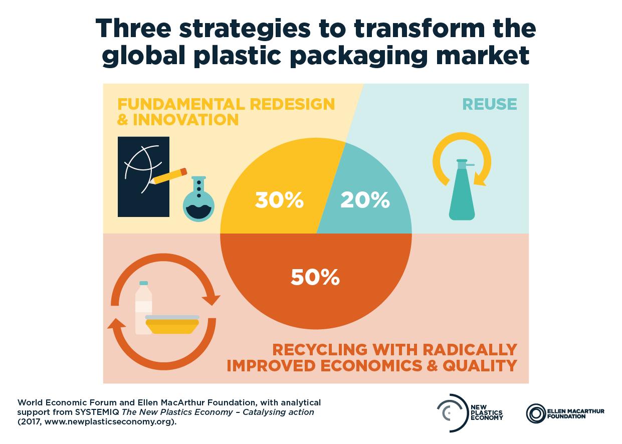 This plastic bag is 100% biodegradable | World Economic Forum