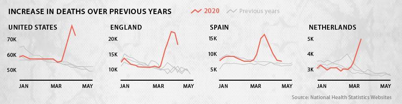Какая смертность от COVID-19 в сравнении с другими заболеваниями, — статистика