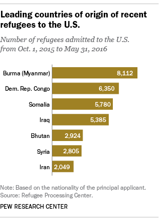 Leading countries of origin of recent refugees to the U.S.