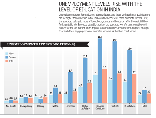 The more educated you are in India, the more likely you are to be unemployed