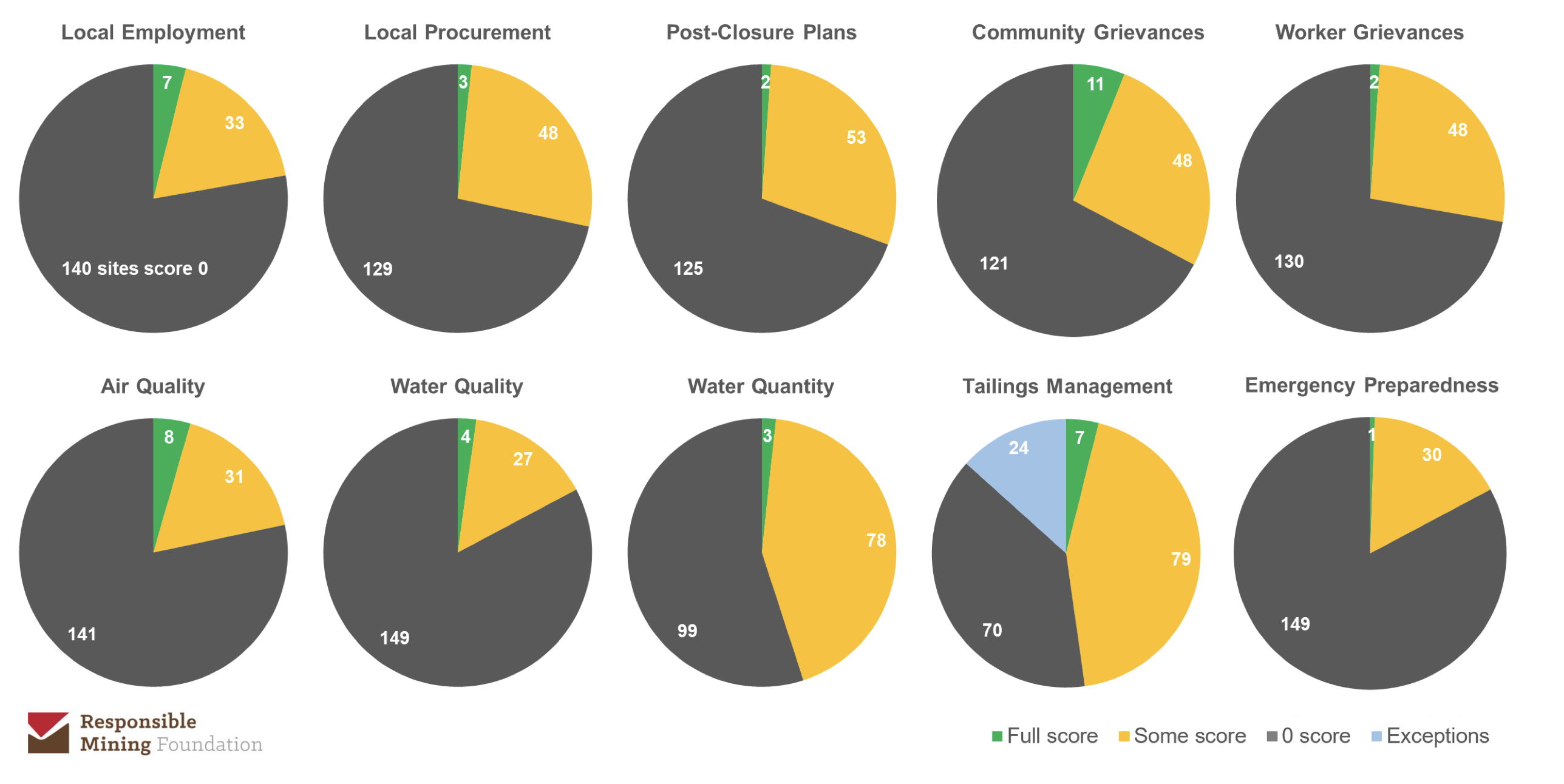 Figure 1: Huge gaps exist in mine-site-level data