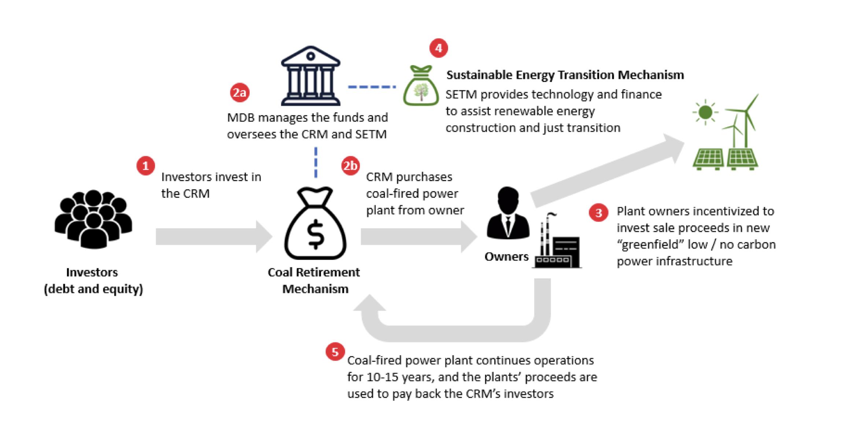 How a coal retirement mechanism would work