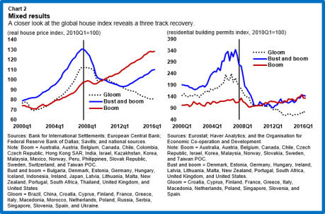 A closer look at the global house index reveals a three track recovery