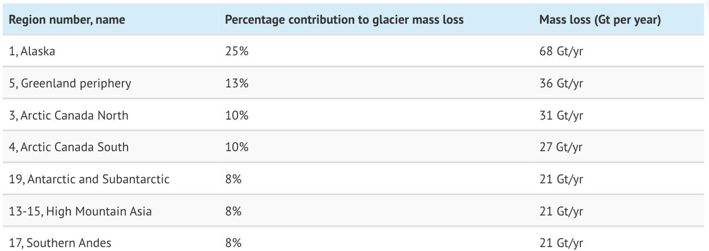 Gráfico que muestra la pérdida de glaciares de cada región