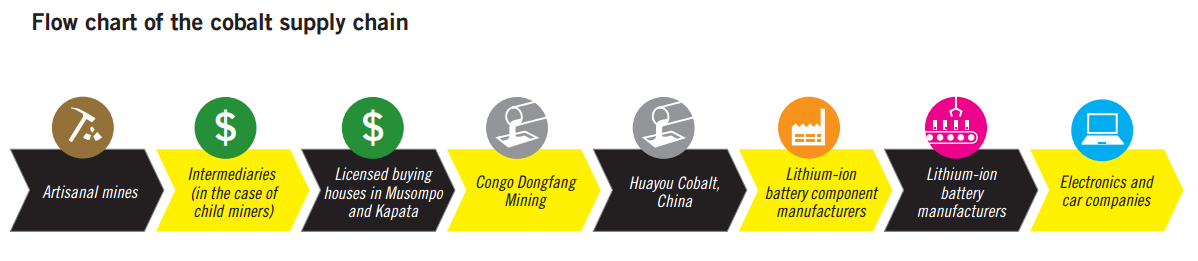 Flow chart of the cobalt supply chain