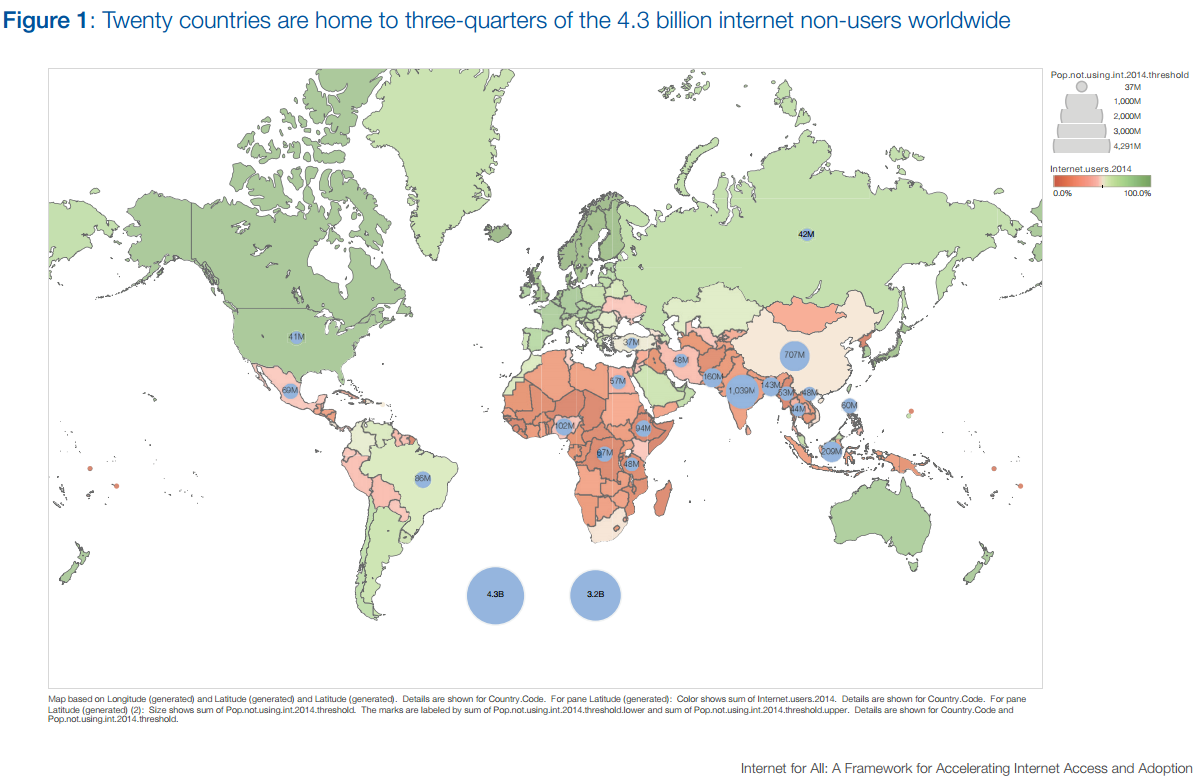 Twenty countries are home to three-quarters of the 4.3 billion internet non-users worldwide