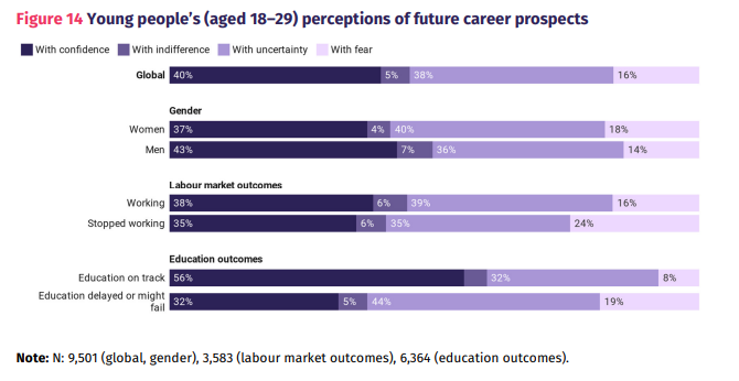 Young people's (aged 18–29) perceptions of future career prospects.