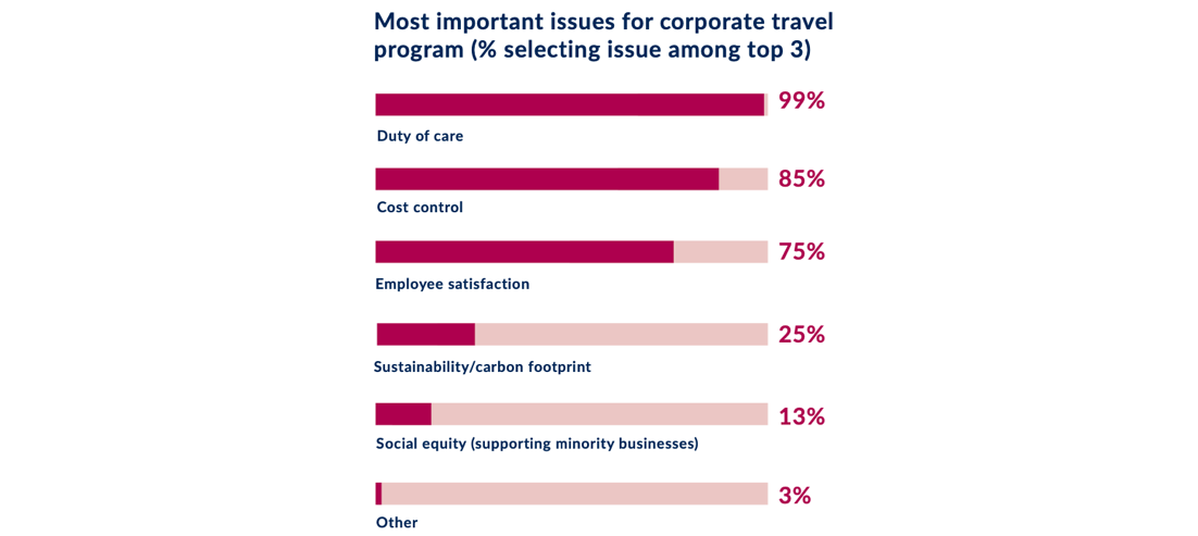 An infographic showing what companies consider to be most crucial to business travel