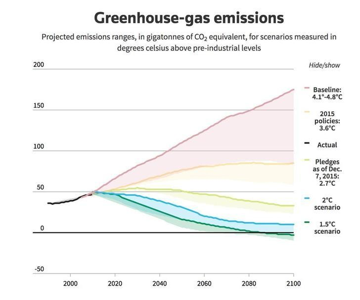 Charts on the 2015 Paris Agreement that went into action on Nov. 4, 2016: Global temperature deviations, projected green house emissions and a list of the countries that have ratified the Paris Agreement embed code and instructions: http://reut.rs/2riR91m