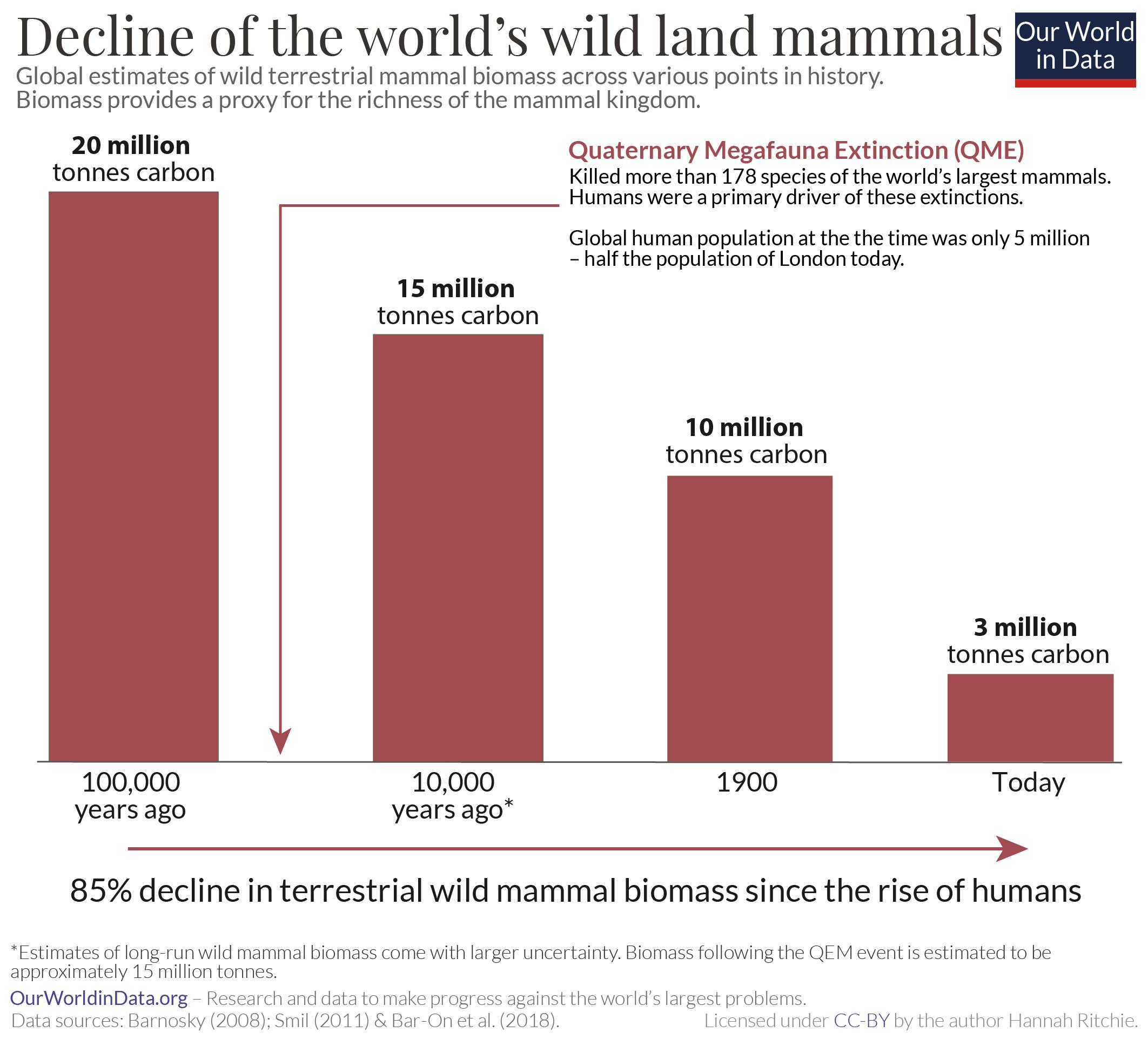 un gráfico que muestra la disminución de la biomasa de los mamíferos
