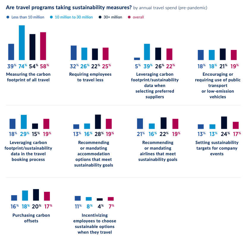 An infographic showing whether companies are taking sustainability measures.