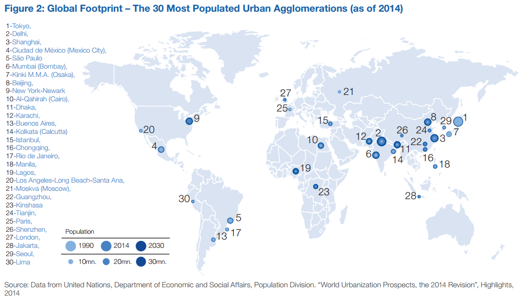 The 30 most populated urban agglomerations (as of 2014)