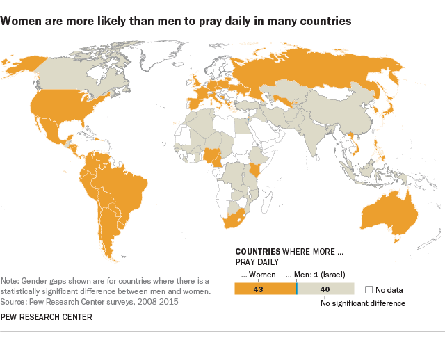 Women are more likely than men to pray daily in many countries