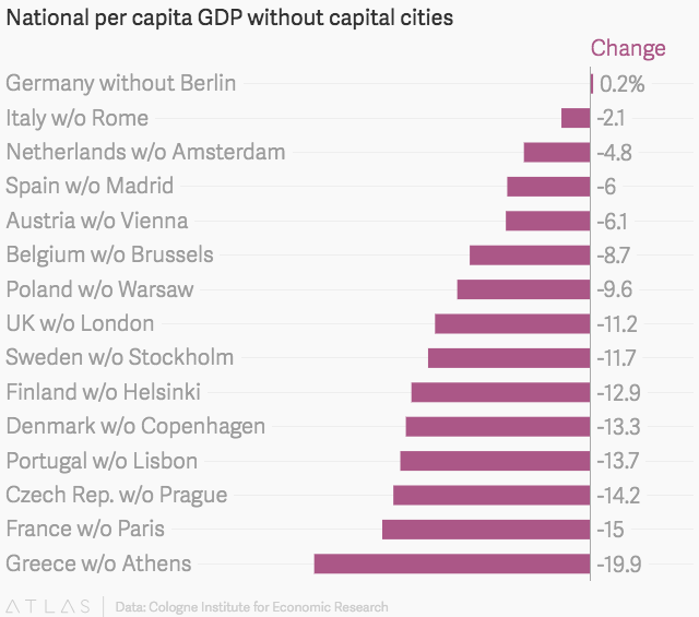 National per capita GDP without capital cities