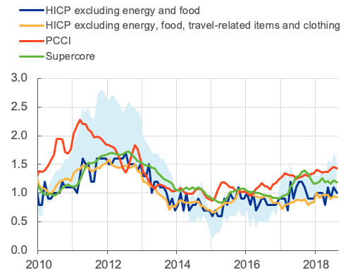 The PCCI corresponds to a dynamic factor model based on the full 93 HICP items from each of 12 countries. Supercore is based only on those items in HICP excluding energy and food that are sensitive to slack as measured by the output gap. The light blue range includes exclusion-based measures, trimmed means and a weighted median.