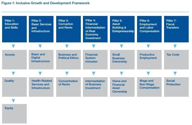 Inclusive Growth and Development Framework