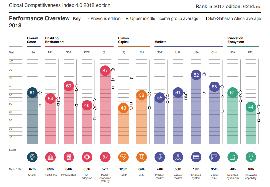 South Africa's economy in 5 charts | World Economic Forum