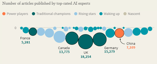 Number of articles published by top-rated AI experts