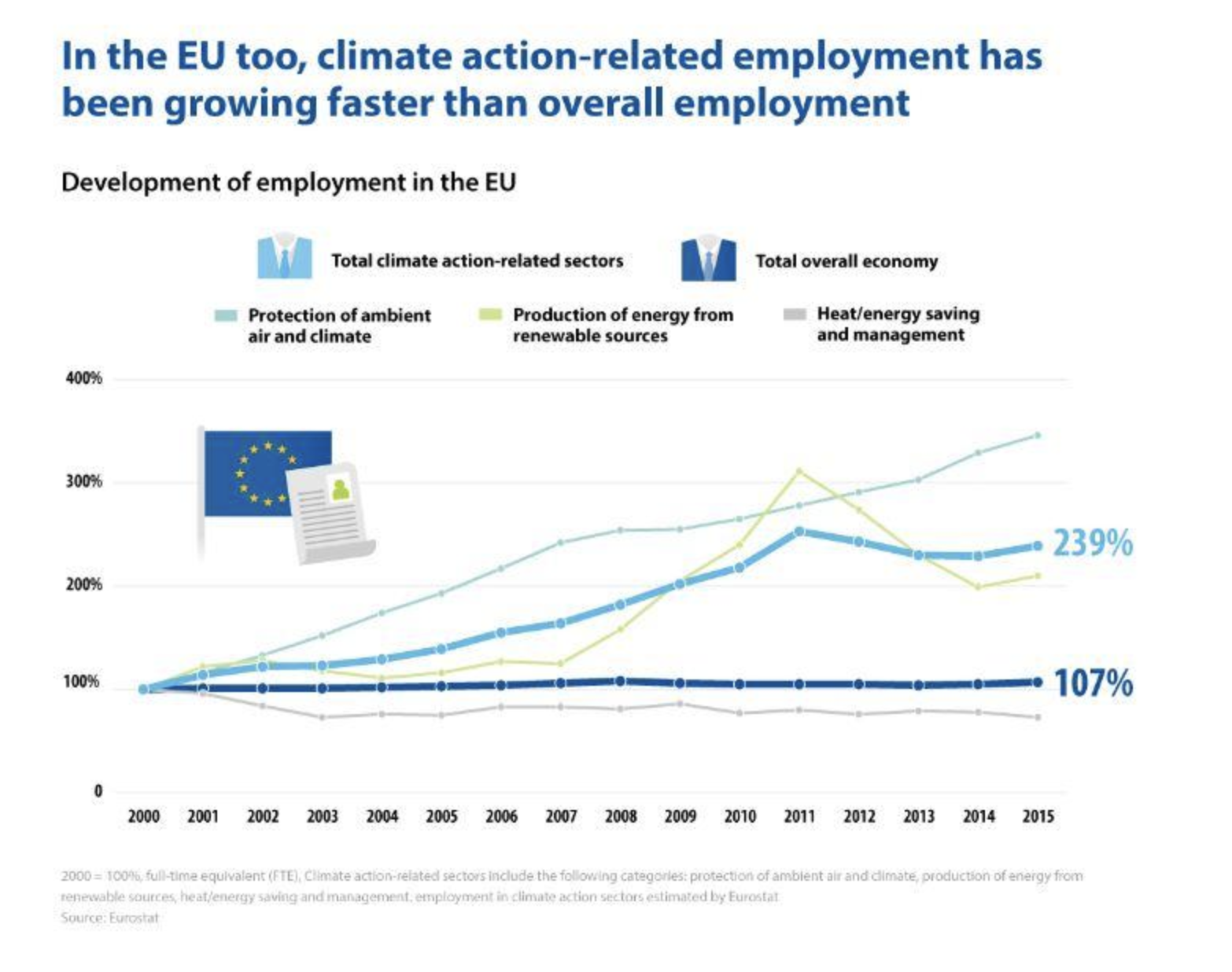 Climate action-related job growth has far outpaced other sectors this century