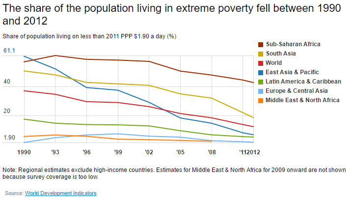The share of the population living in extreme poverty fell between 1990 and 2012
