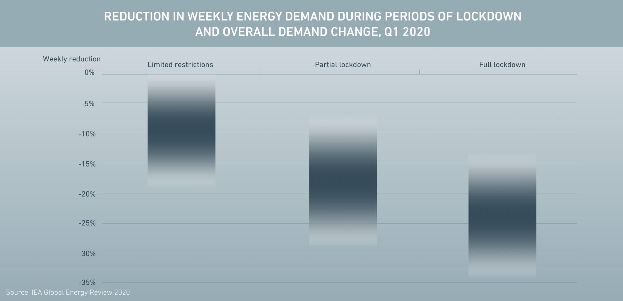 A substantial drop in energy demand ensued during lockdowns around the world