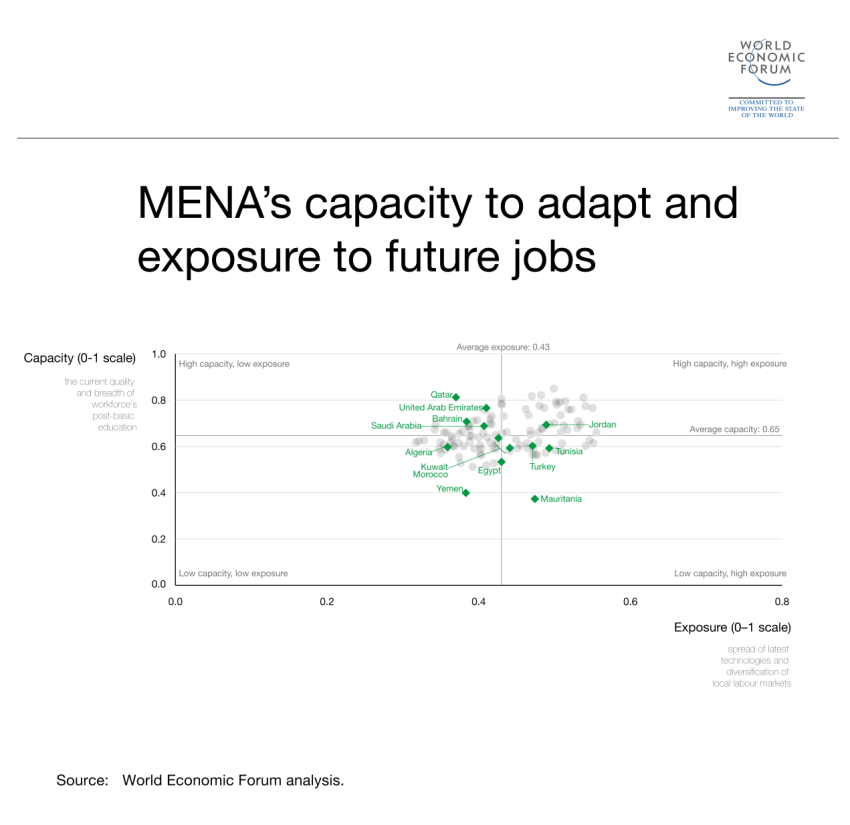 6 things to know about jobs and skills in the Middle East and North