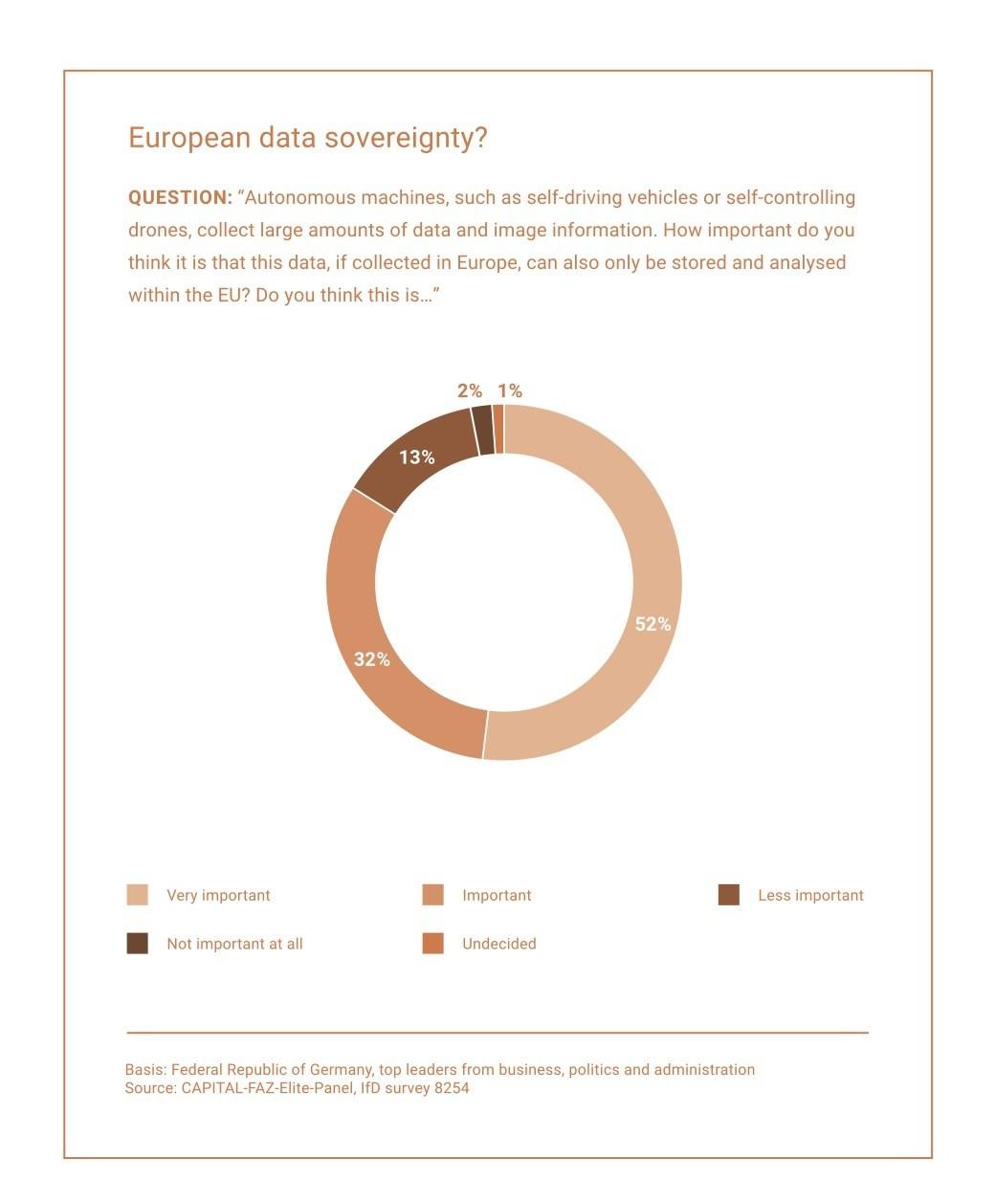 Figure 1: Autonomous machines and data sovereignty