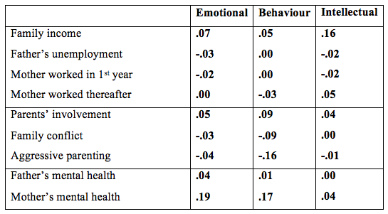 How child outcomes at 5, 11 and 16 (averaged) are affected by different factors