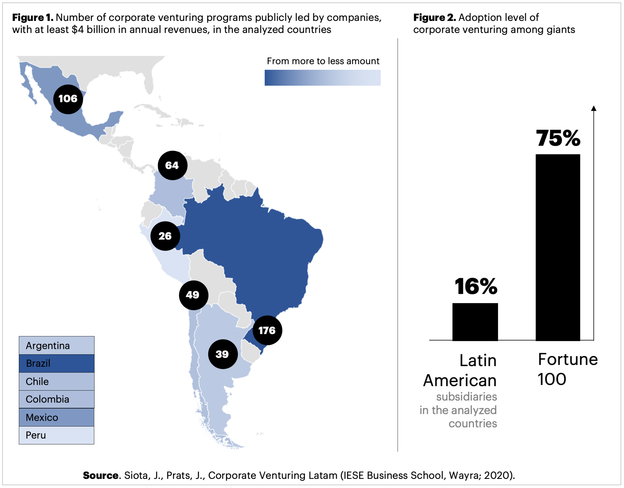 The numbers of corporate venturing programmes led by companies across Latin America