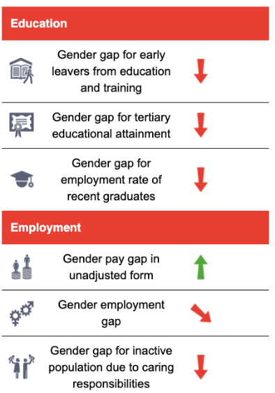 Education and employment.