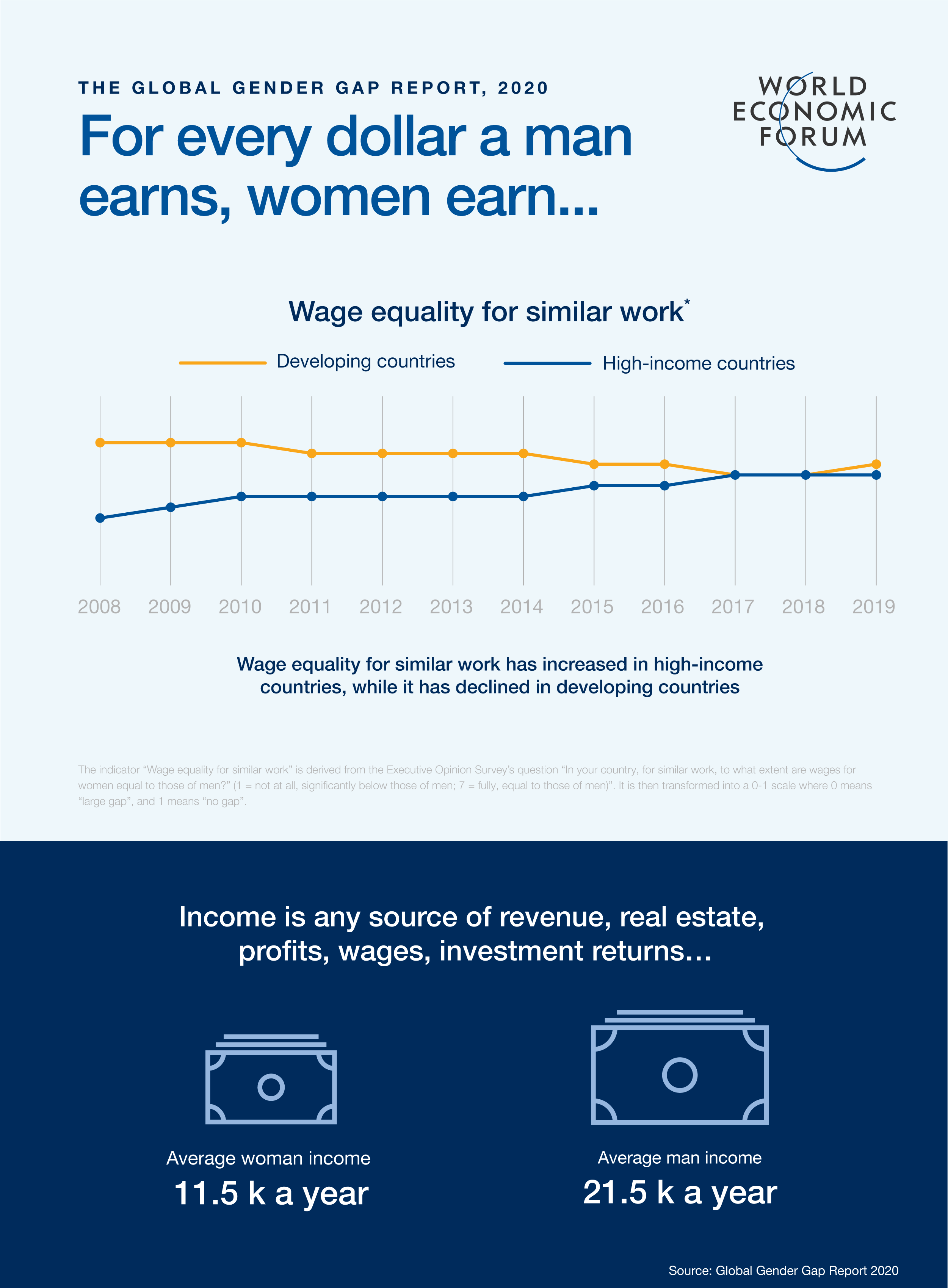 for every dollar a man earns, what does a woman earn? - Global Gender Gap Report 2020