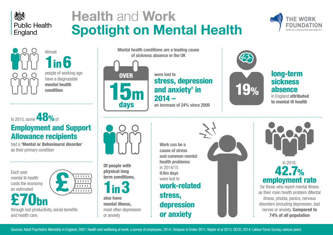 The state of mental health in the UK workplace