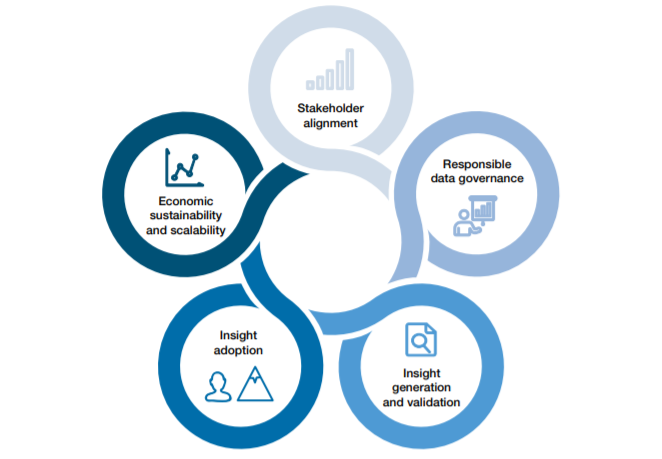 Key Priorities Across the Public-Private Data Collaboration Lifecycle