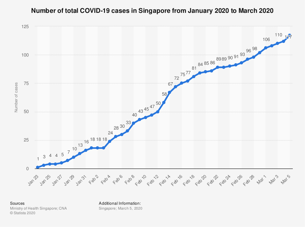 Why has Singapore been so successful in containing COVID ...